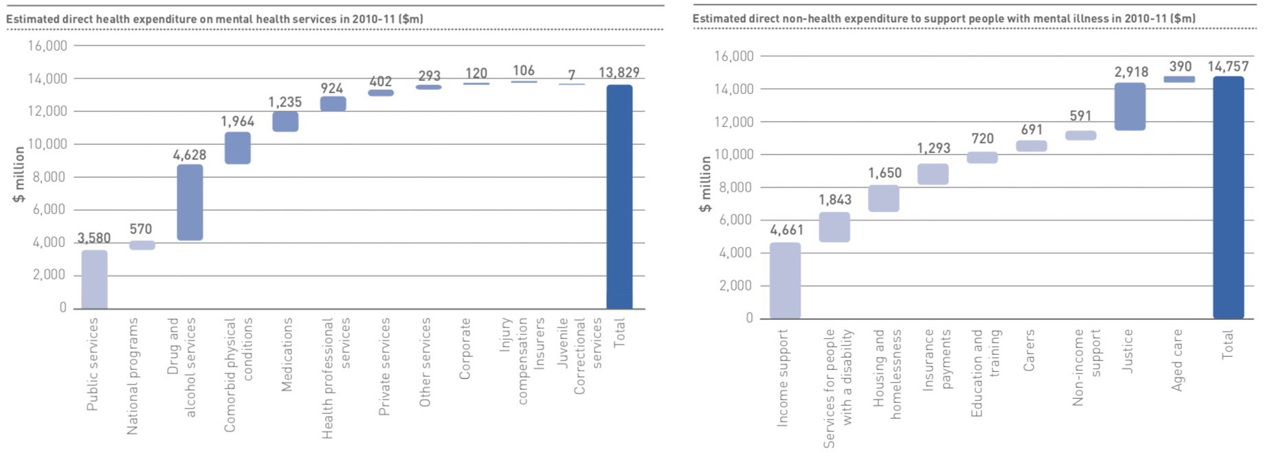 Graphic showing mental health expenditure in Australia